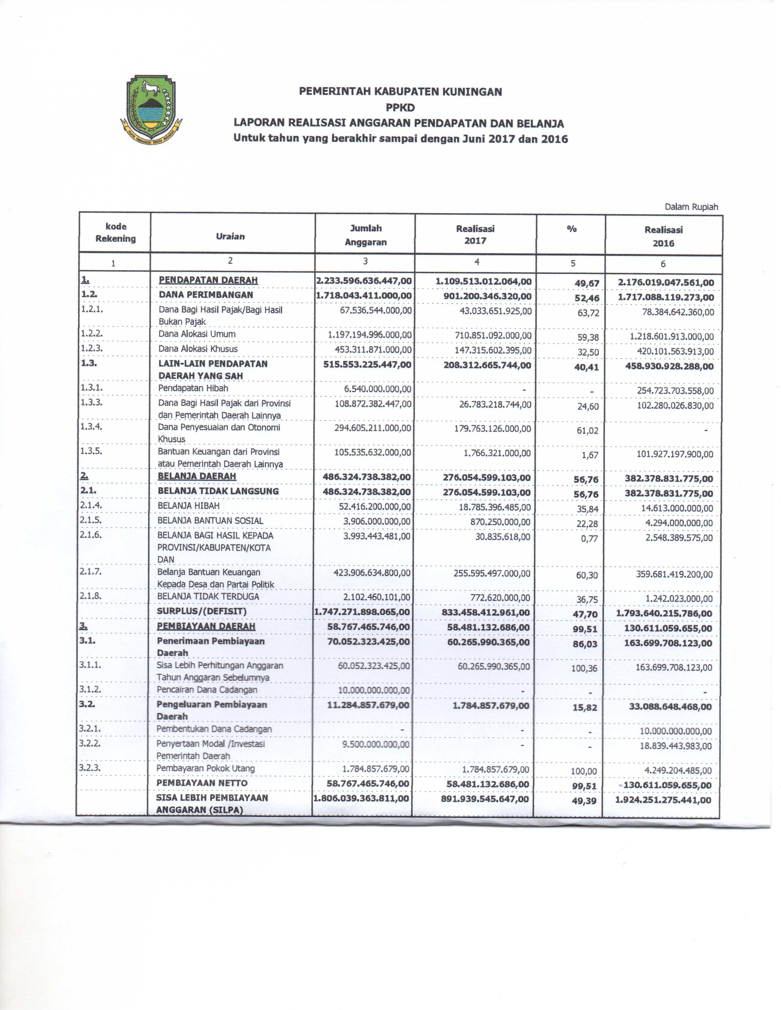 Transparansi Pengelolaan Anggaran Daerah Pemerintah Kabupaten Kuningan